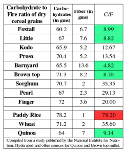 Carbohydrate to Fibre ratio of different millets compared to other cereal grains