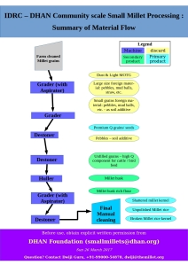 A summarization of the small millet processing material flow diagram.