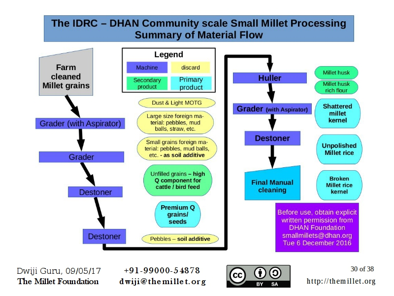 Summary of material flow in small millet processing at a community scale